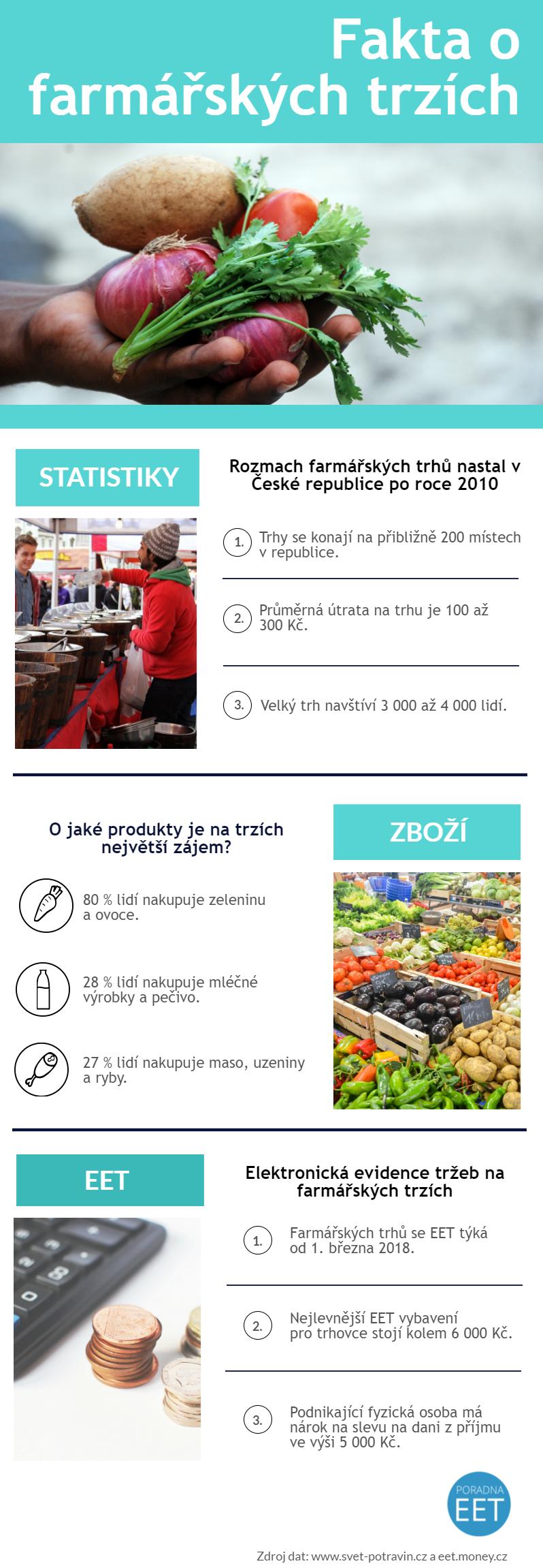 infografika Fakta o farmářských trzích