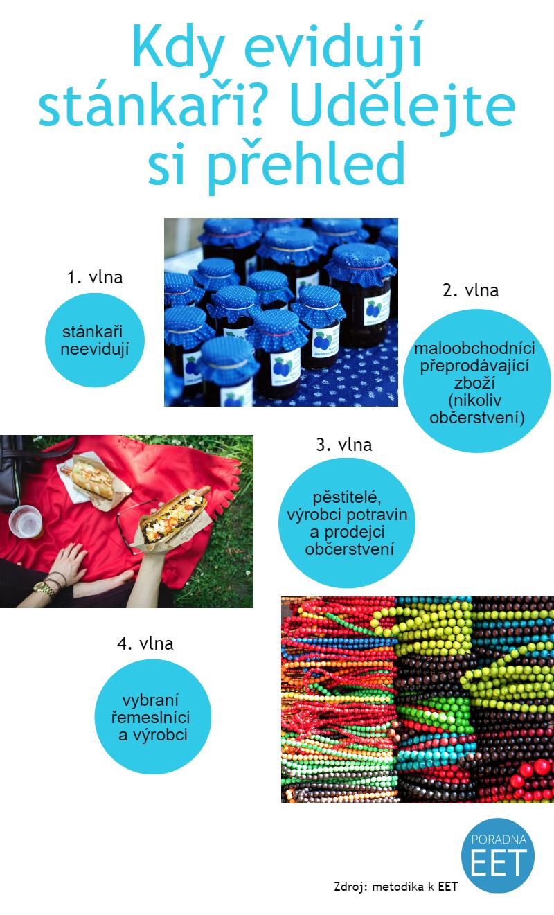 eet-infografika-stankari