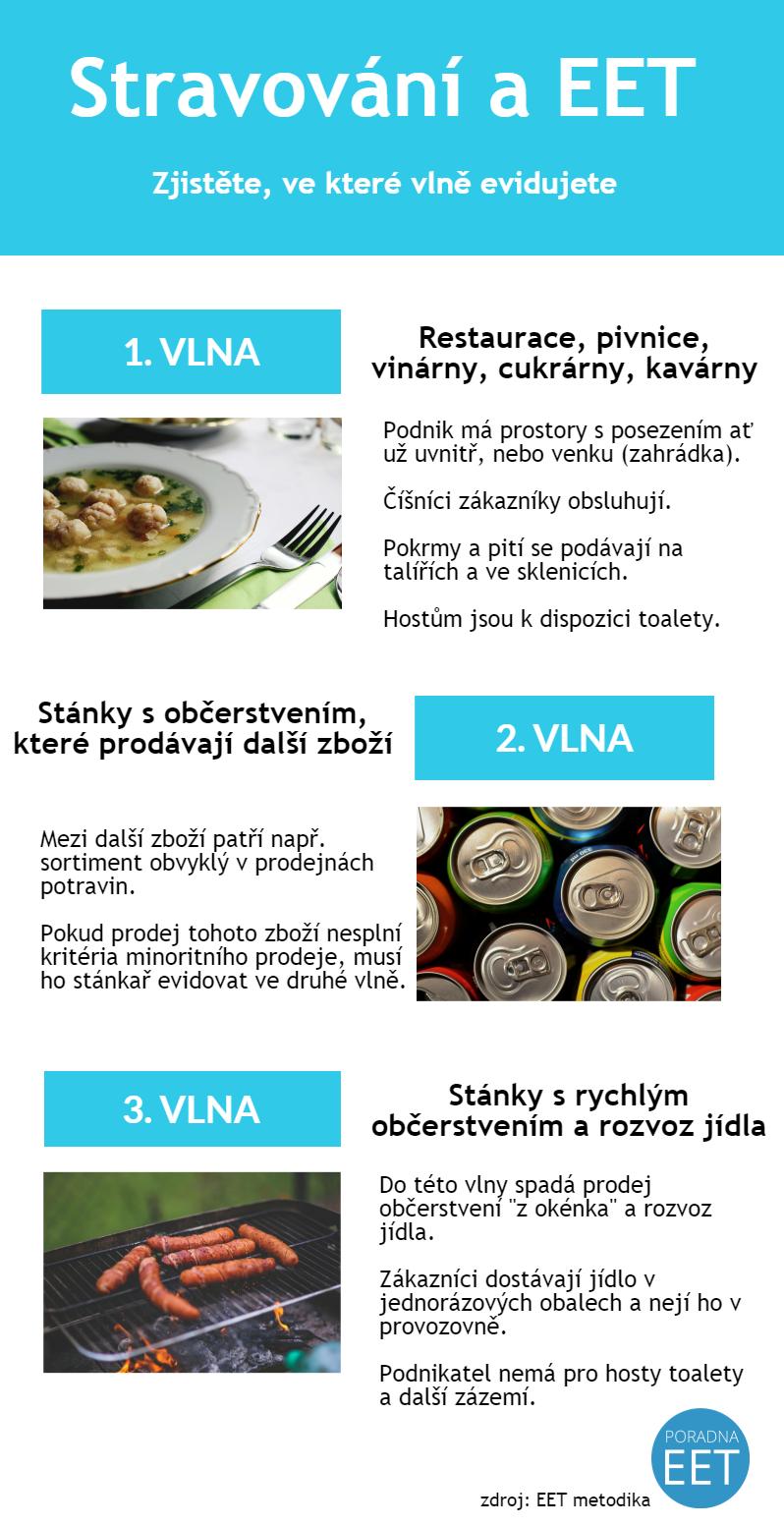 stravování a EET