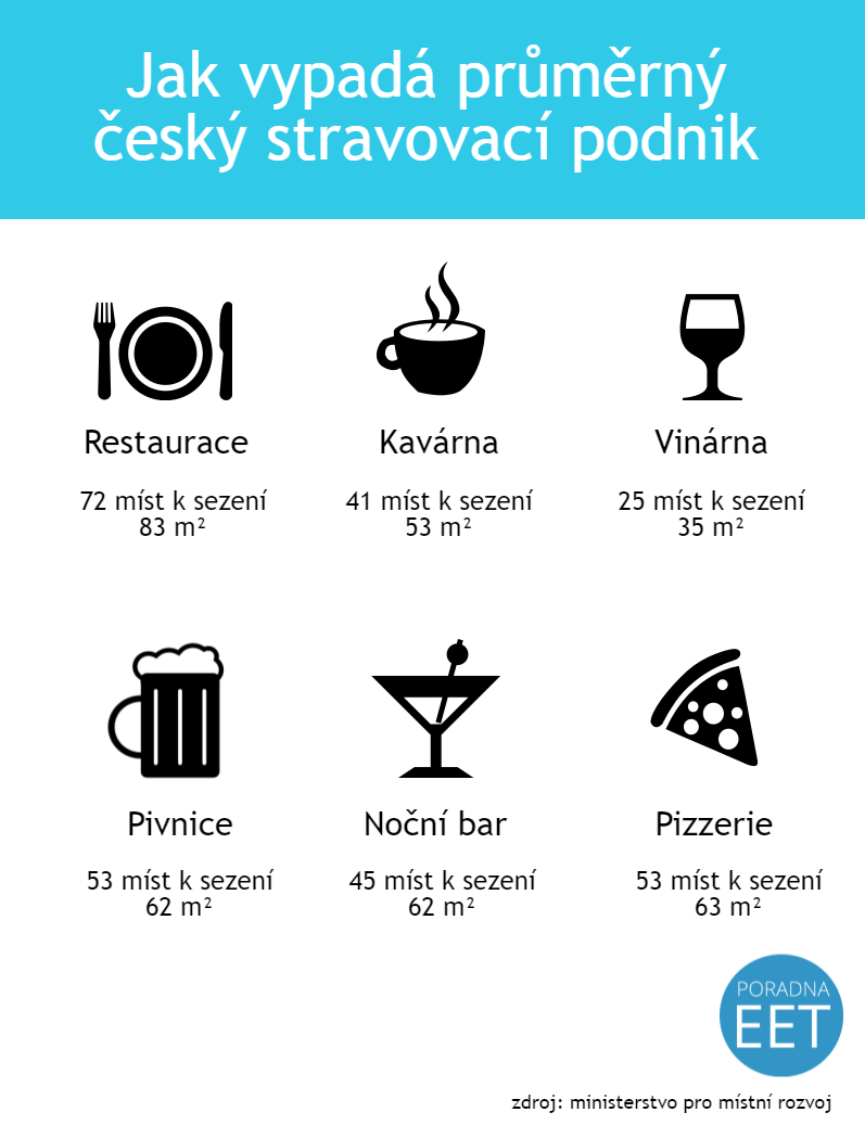 prumerna-ceska-restaurace