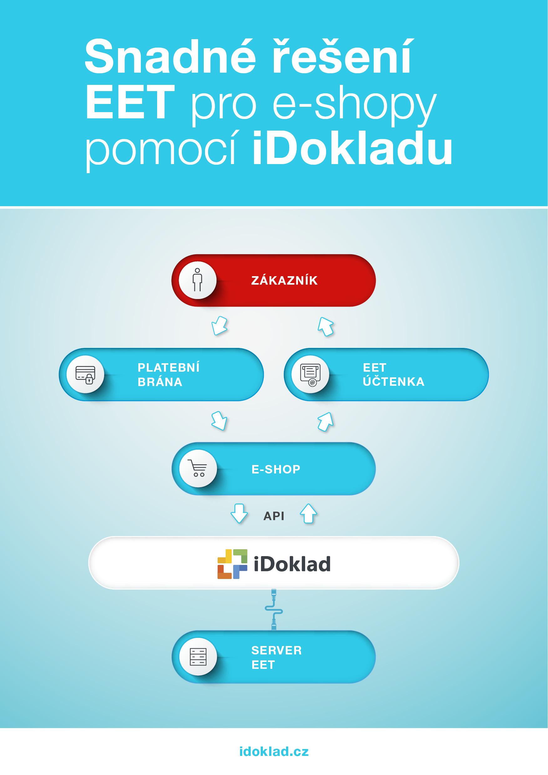 Jak funguje EET pro e-shopy pomocí iDokladu