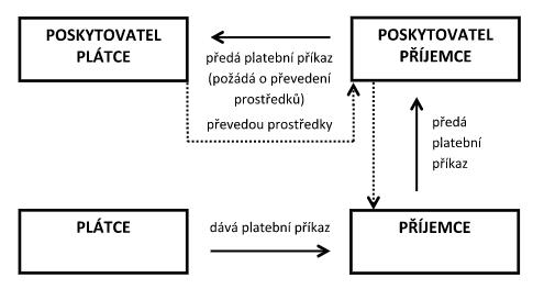 schéma paypalu
