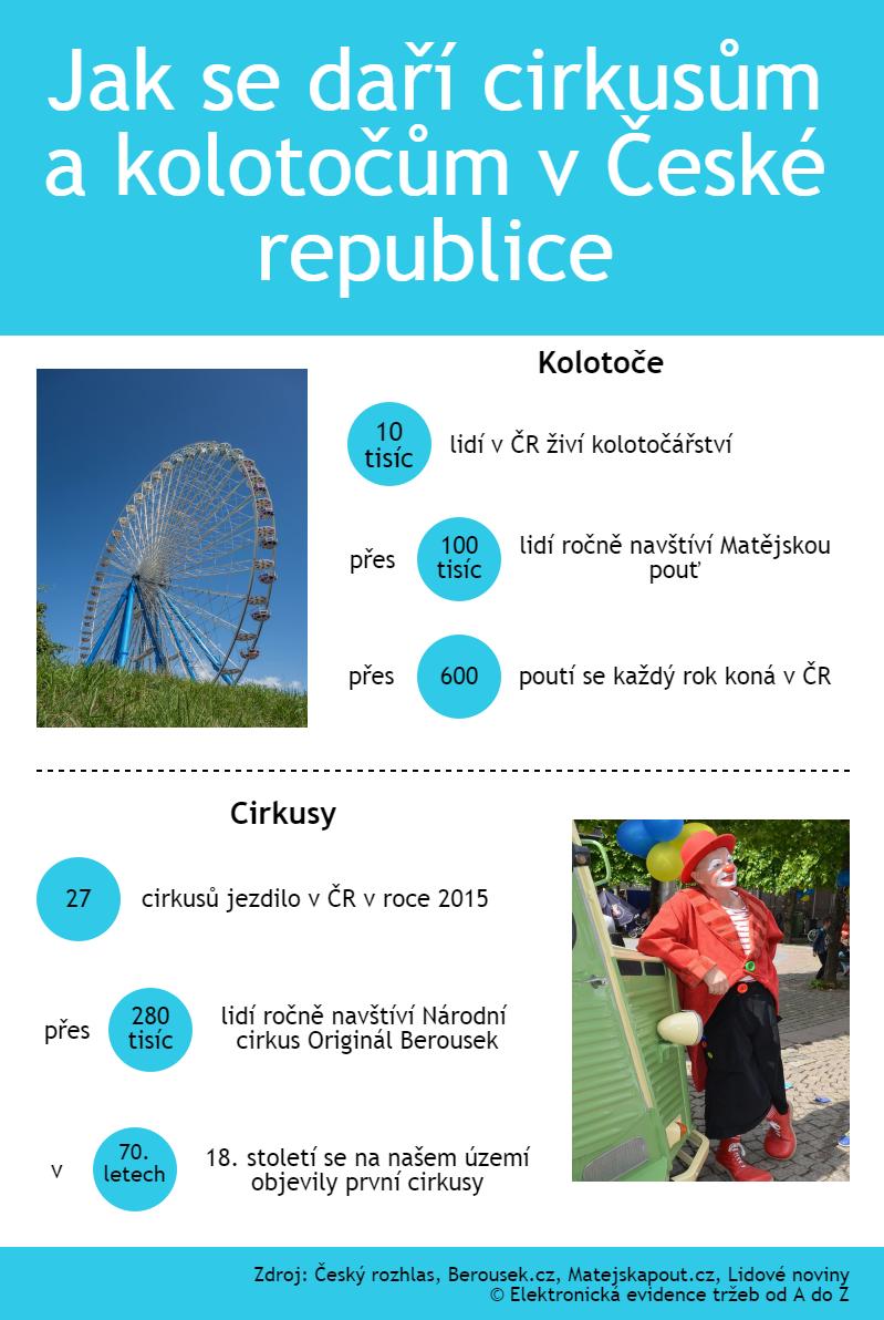 infografika cirkusy